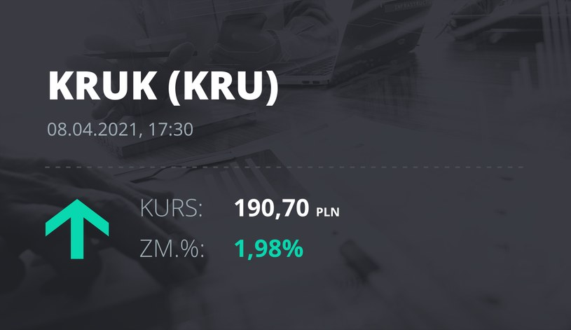 Notowania akcji spółki Kruk z 8 kwietnia 2021 roku