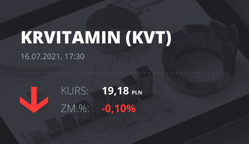 Notowania akcji spółki Krynica Vitamin S.A. z 16 lipca 2021 roku