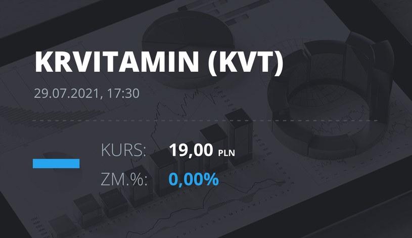 Notowania akcji spółki Krynica Vitamin S.A. z 29 lipca 2021 roku