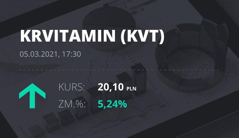 Notowania akcji spółki Krynica Vitamin S.A. z 5 marca 2021 roku
