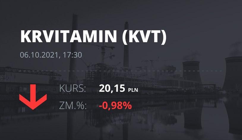 Notowania akcji spółki Krynica Vitamin S.A. z 6 października 2021 roku