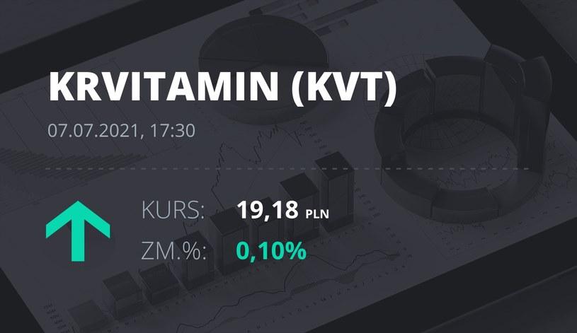 Notowania akcji spółki Krynica Vitamin S.A. z 7 lipca 2021 roku