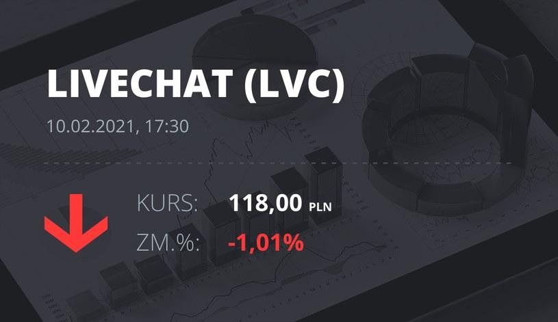 Notowania akcji spółki LiveChat Software z 10 lutego 2021 roku