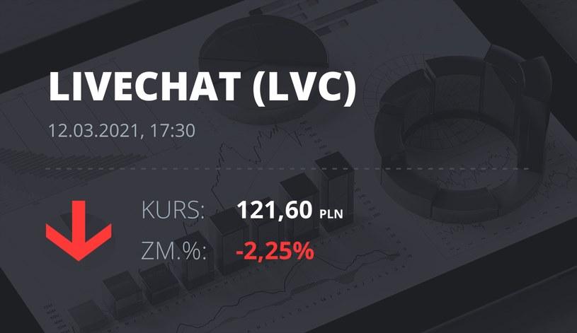 Notowania akcji spółki LiveChat Software z 12 marca 2021 roku