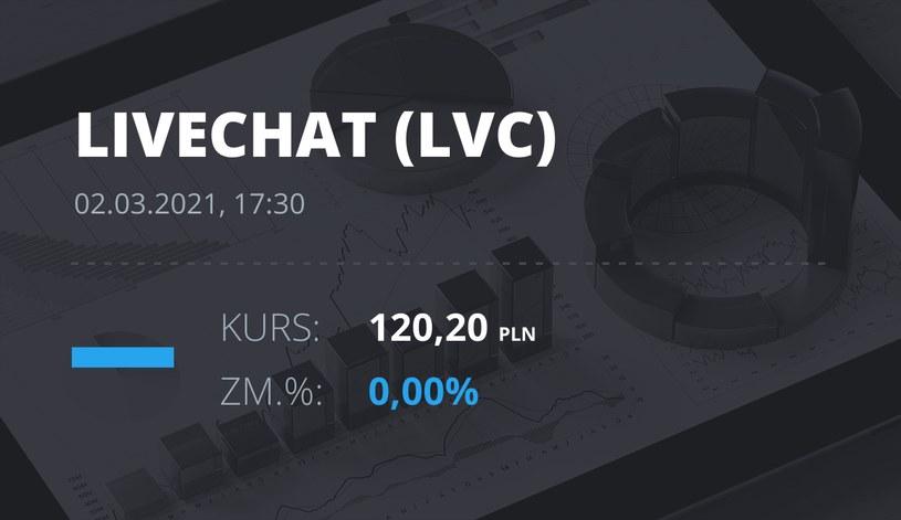 Notowania akcji spółki LiveChat Software z 2 marca 2021 roku
