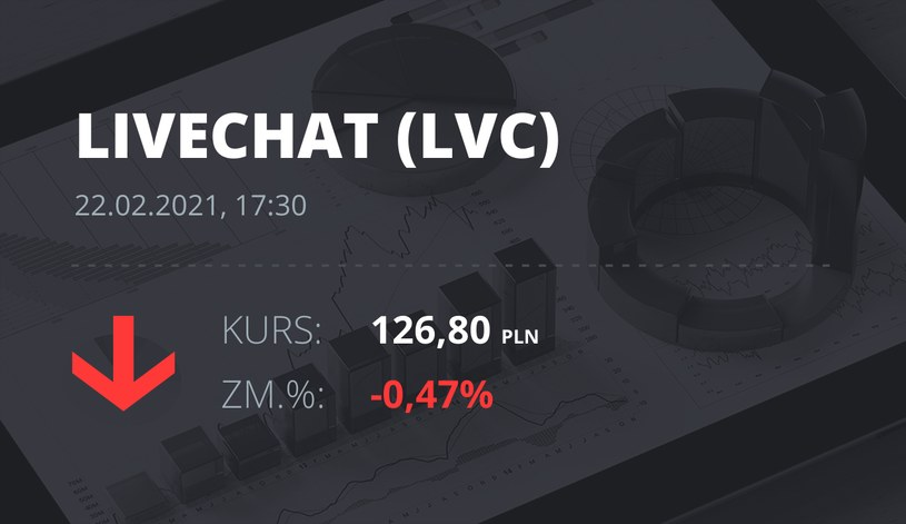Notowania akcji spółki LiveChat Software z 22 lutego 2021 roku