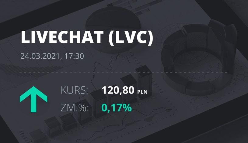 Notowania akcji spółki LiveChat Software z 24 marca 2021 roku