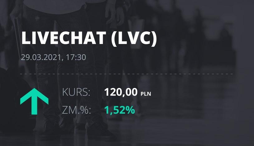 Notowania akcji spółki LiveChat Software z 29 marca 2021 roku