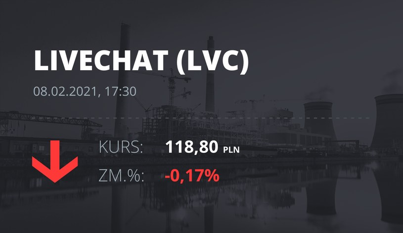 Notowania akcji spółki LiveChat Software z 8 lutego 2021 roku