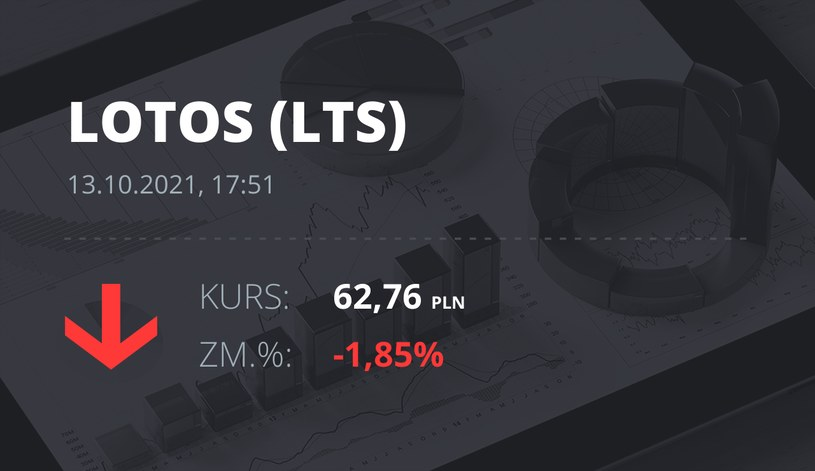 Notowania akcji spółki Lotos z 13 października 2021 roku