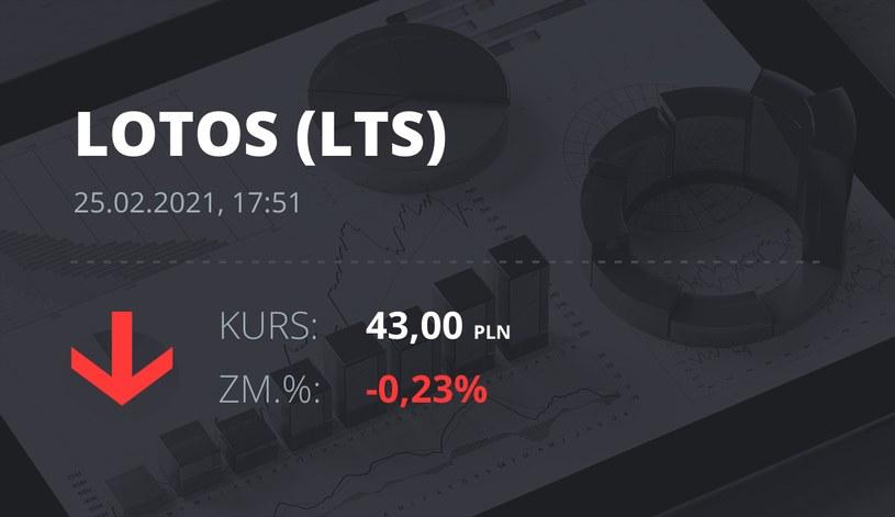 Notowania akcji spółki Lotos z 25 lutego 2021 roku