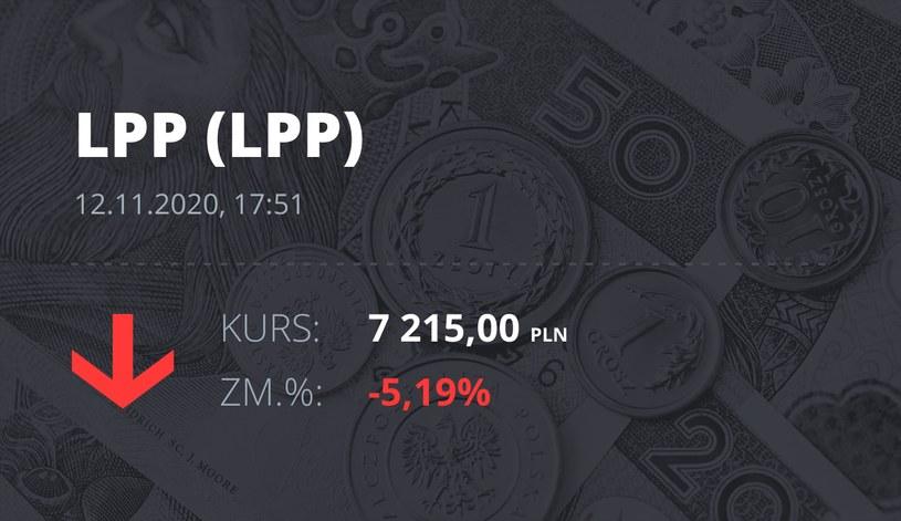 Notowania akcji spółki LPP z 12 listopada 2020 roku