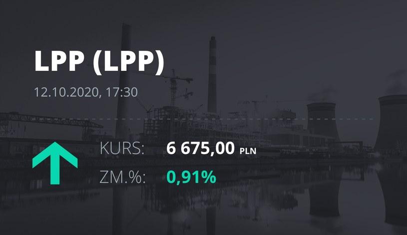 Notowania akcji spółki LPP z 12 października 2020 roku