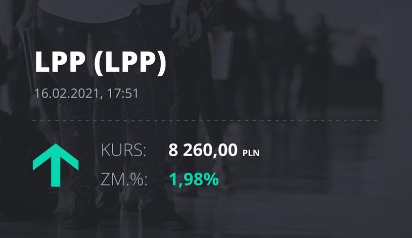 Notowania akcji spółki LPP z 16 lutego 2021 roku