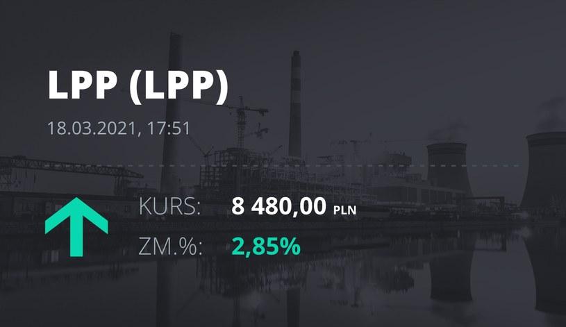 Notowania akcji spółki LPP z 18 marca 2021 roku