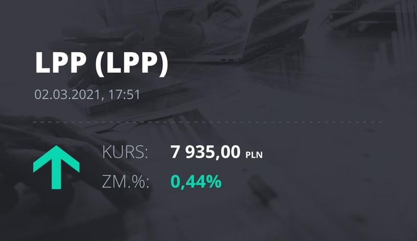 Notowania akcji spółki LPP z 2 marca 2021 roku