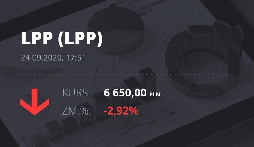 Notowania akcji spółki LPP z 24 września 2020 roku