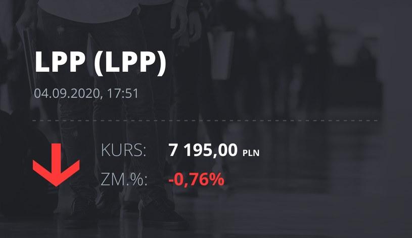 Notowania akcji spółki LPP z 4 września 2020 roku