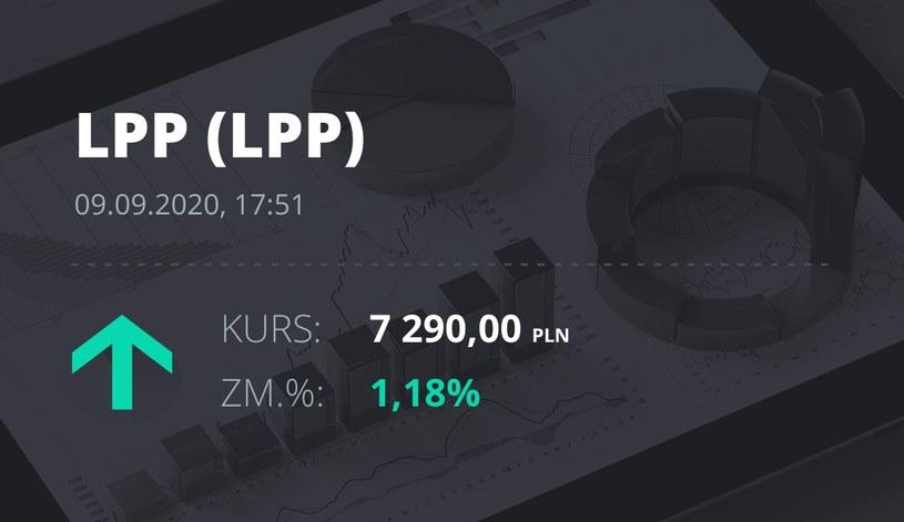 Notowania akcji spółki LPP z 9 września 2020 roku