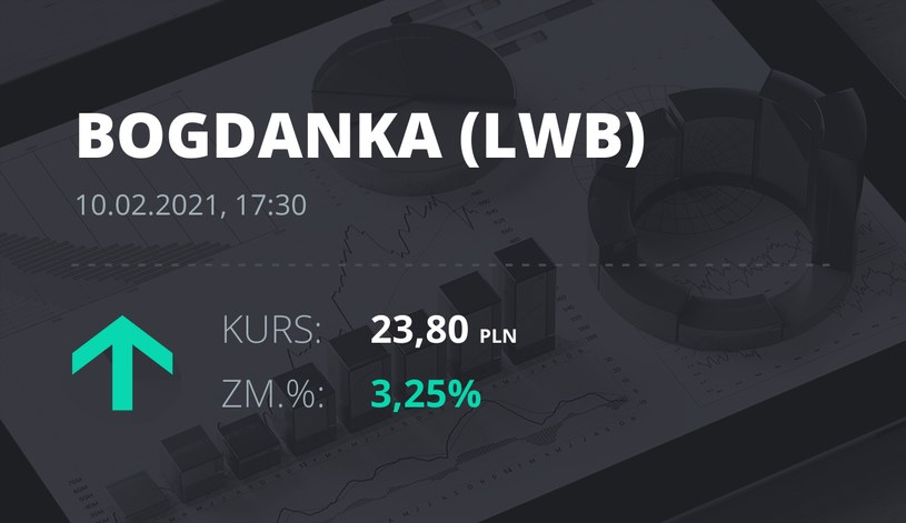 Notowania akcji spółki LW Bogdanka z 10 lutego 2021 roku