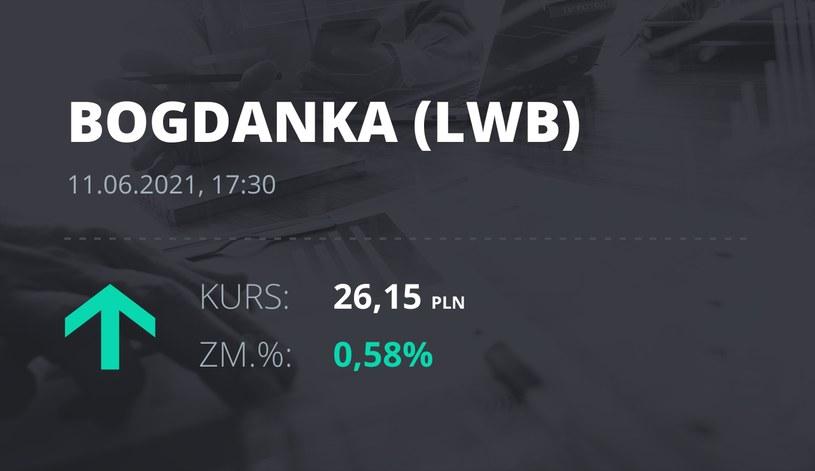 Notowania akcji spółki LW Bogdanka z 11 czerwca 2021 roku