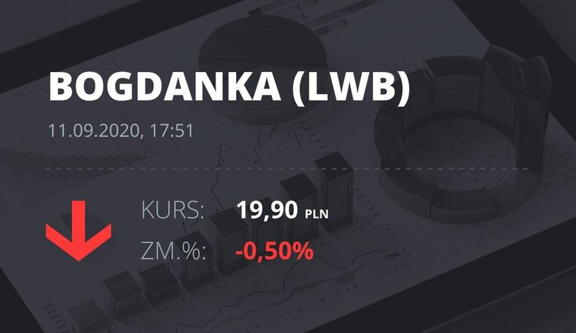 Notowania akcji spółki LW Bogdanka z 11 września 2020 roku
