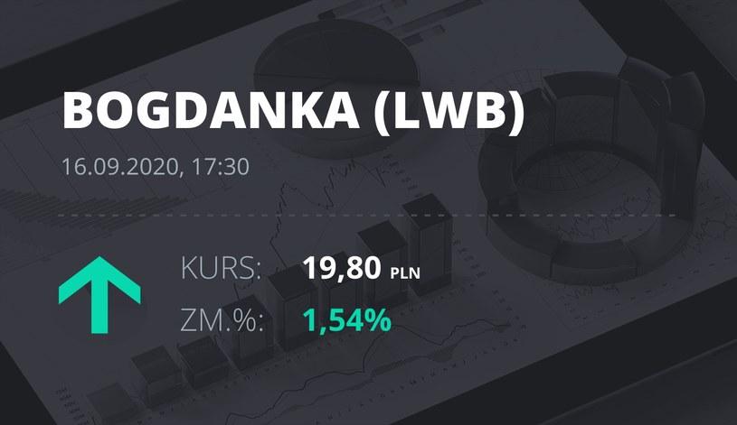 Notowania akcji spółki LW Bogdanka z 16 września 2020 roku