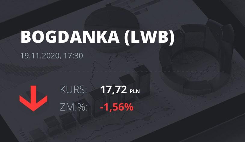 Notowania akcji spółki LW Bogdanka z 19 listopada 2020 roku