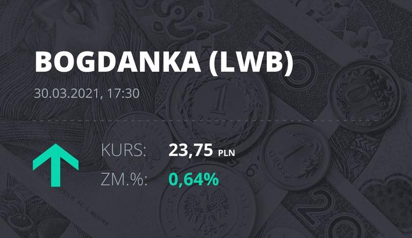 Notowania akcji spółki LW Bogdanka z 30 marca 2021 roku