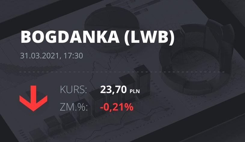 Notowania akcji spółki LW Bogdanka z 31 marca 2021 roku