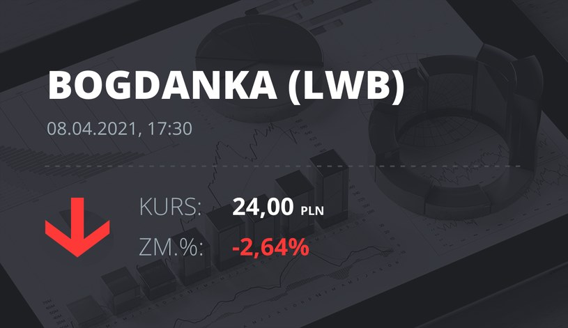 Notowania akcji spółki LW Bogdanka z 8 kwietnia 2021 roku