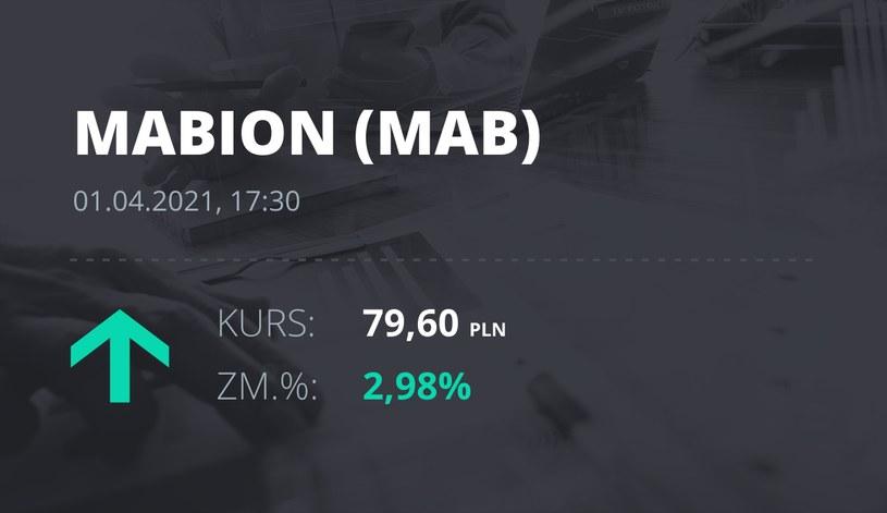 Notowania akcji spółki Mabion z 1 kwietnia 2021 roku