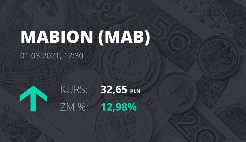 Notowania akcji spółki Mabion z 1 marca 2021 roku