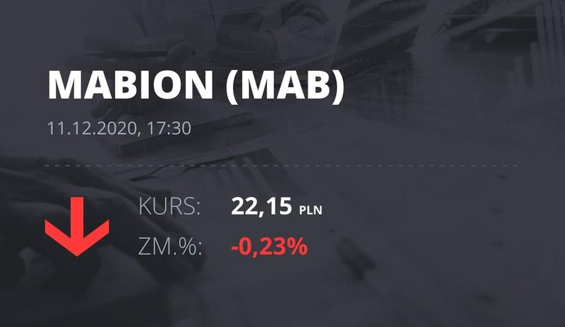 Notowania akcji spółki Mabion z 11 grudnia 2020 roku