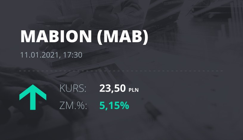 Notowania akcji spółki Mabion z 11 stycznia 2021 roku