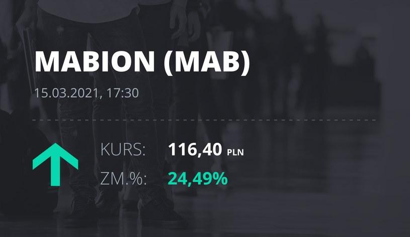 Notowania akcji spółki Mabion z 15 marca 2021 roku