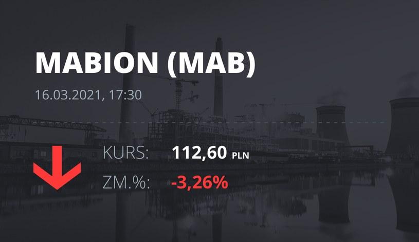 Notowania akcji spółki Mabion z 16 marca 2021 roku