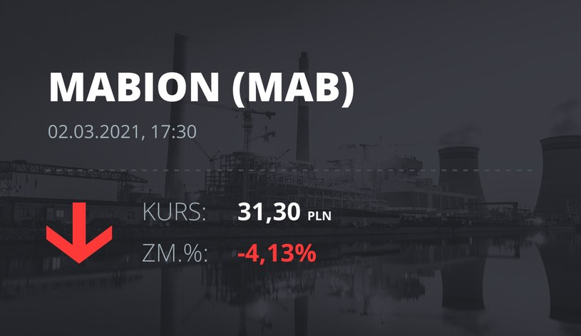 Notowania akcji spółki Mabion z 2 marca 2021 roku
