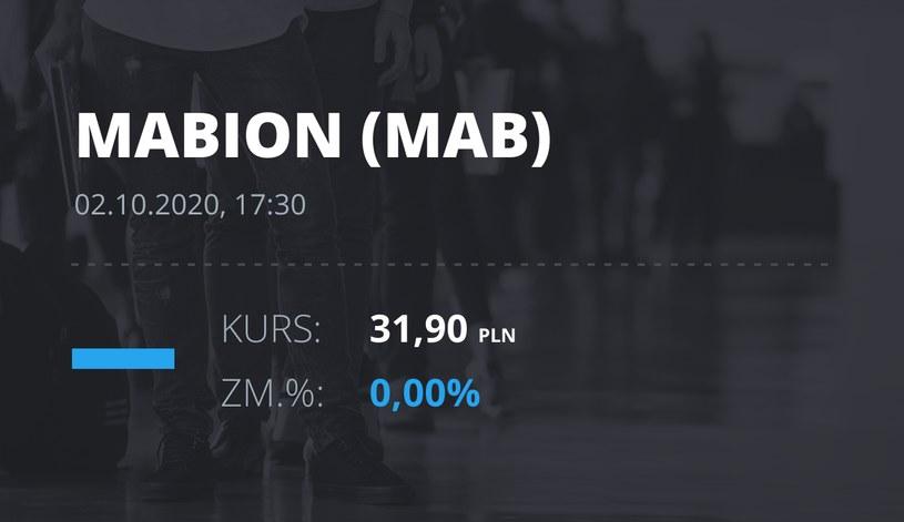 Notowania akcji spółki Mabion z 2 października 2020 roku