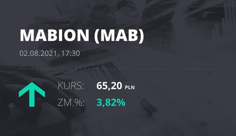 Notowania akcji spółki Mabion z 2 sierpnia 2021 roku