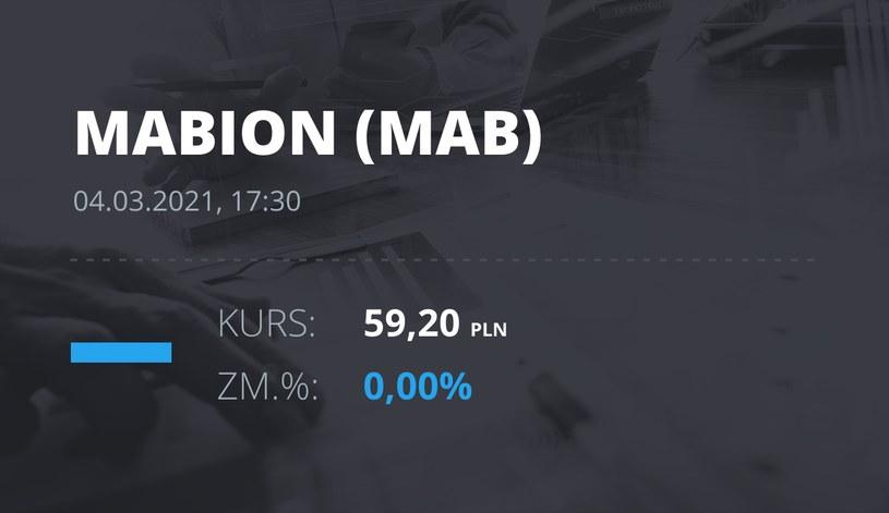 Notowania akcji spółki Mabion z 4 marca 2021 roku