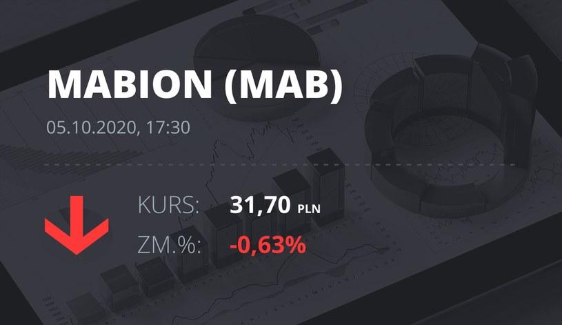 Notowania akcji spółki Mabion z 5 października 2020 roku