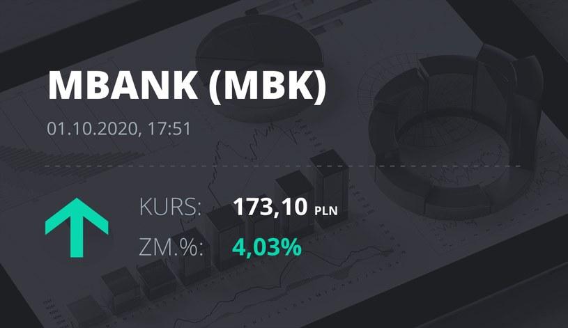Notowania akcji spółki mBank z 1 października 2020 roku