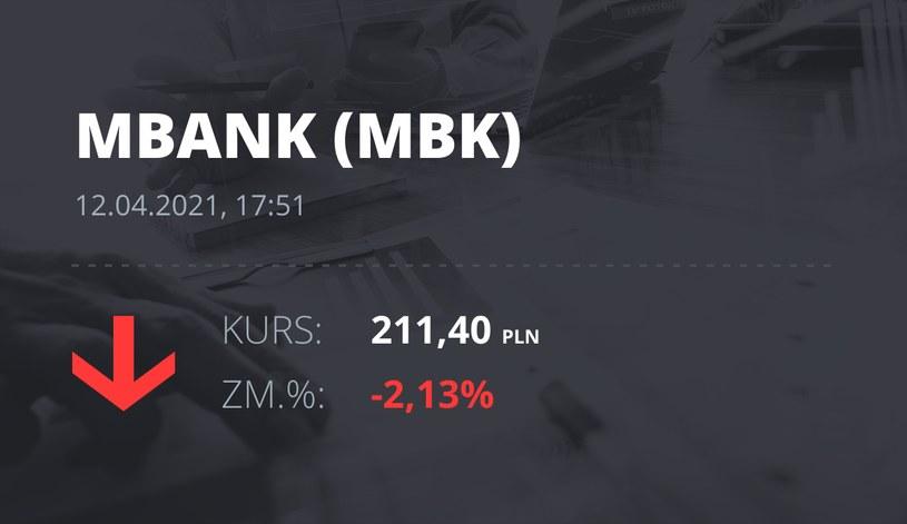 Notowania akcji spółki mBank z 12 kwietnia 2021 roku