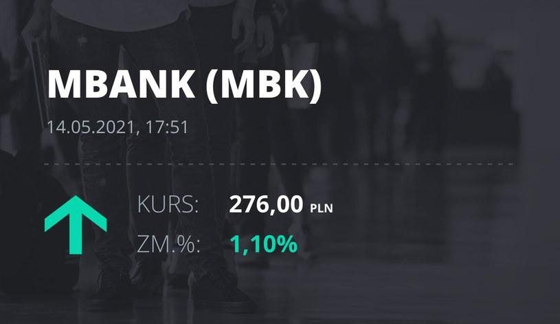 Notowania akcji spółki mBank z 14 maja 2021 roku