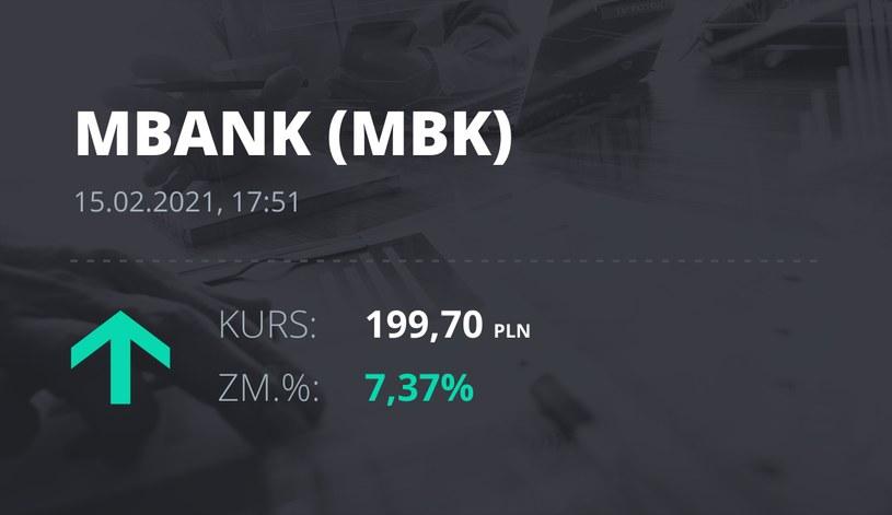 Notowania akcji spółki mBank z 15 lutego 2021 roku