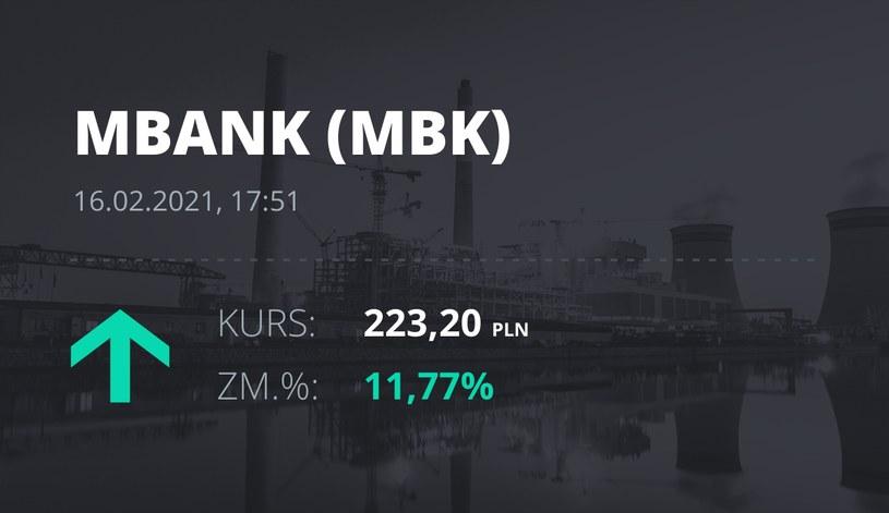 Notowania akcji spółki mBank z 16 lutego 2021 roku