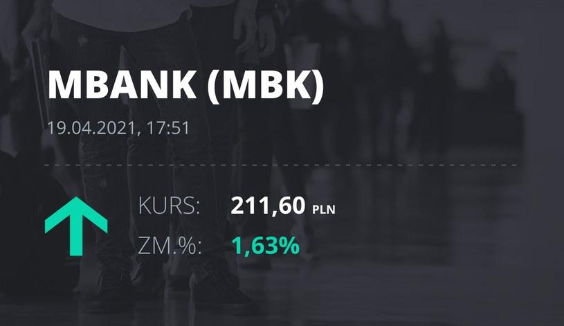 Notowania akcji spółki mBank z 19 kwietnia 2021 roku