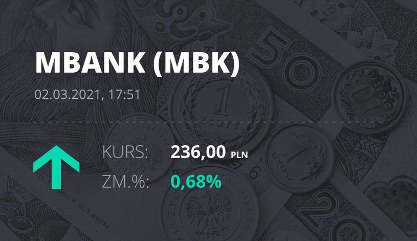 Notowania akcji spółki mBank z 2 marca 2021 roku
