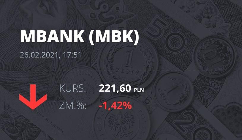 Notowania akcji spółki mBank z 26 lutego 2021 roku